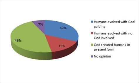 Creationism vs evolution in schools essay